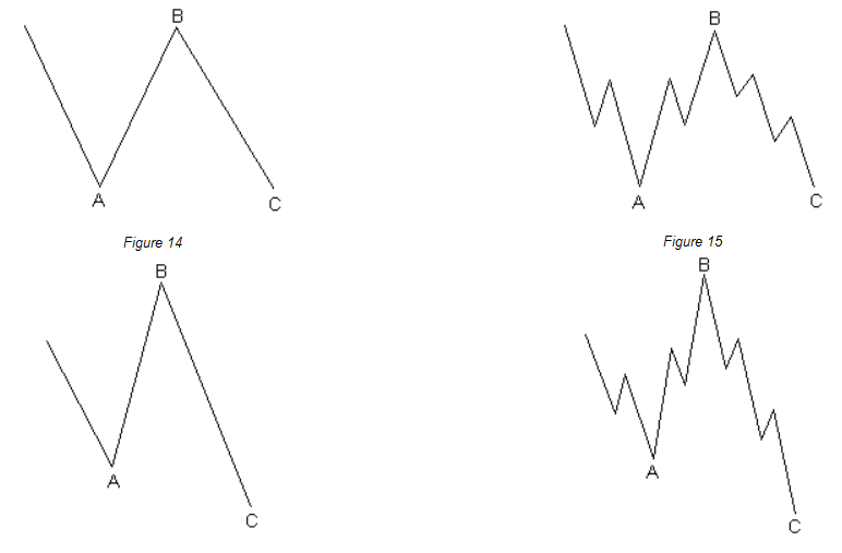 Basic tenets of the elliott wave principle but wave c fails to travel its full distance falling short of the level at which wave a ended there are hardly any examples of this type of correction ccuart Images